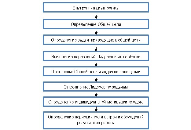 организация блока Лидеров