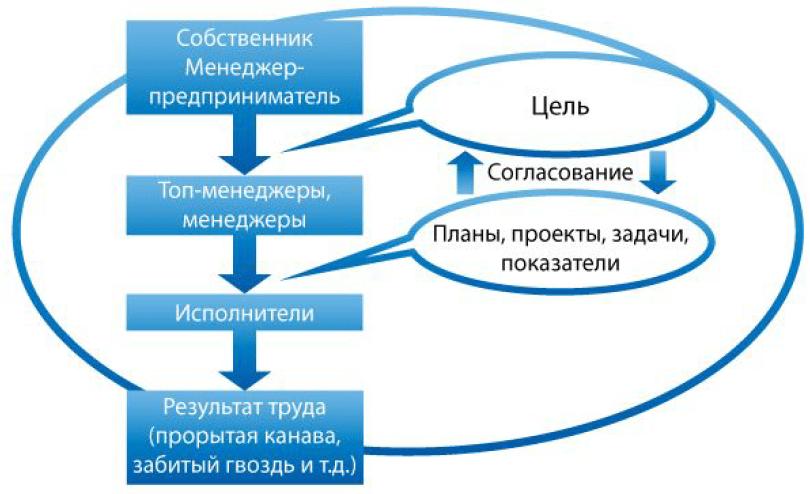 Основные проблемы исполнения стратегии