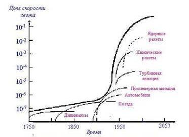 S-кривая скорости транспорта