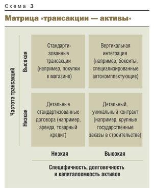 активы и транзакции