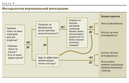 методология вертикальной интеграции