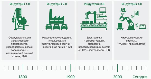 Какая модернизация нужна России