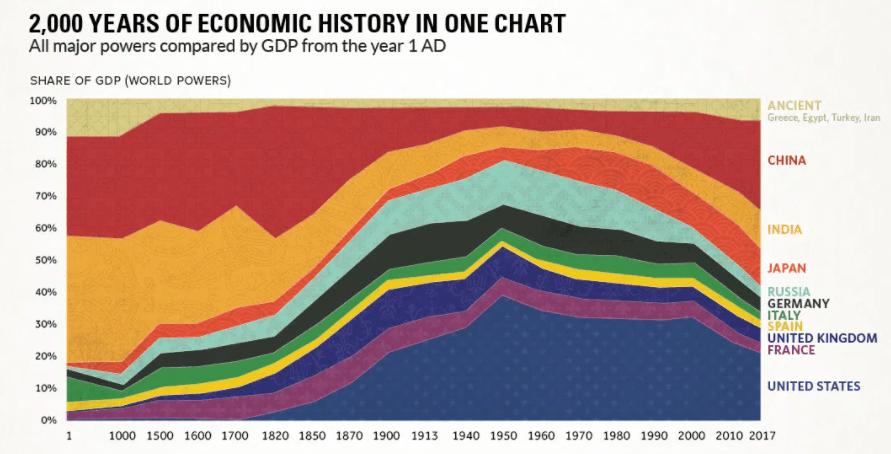 Ведущие страны в глобальной экономике
