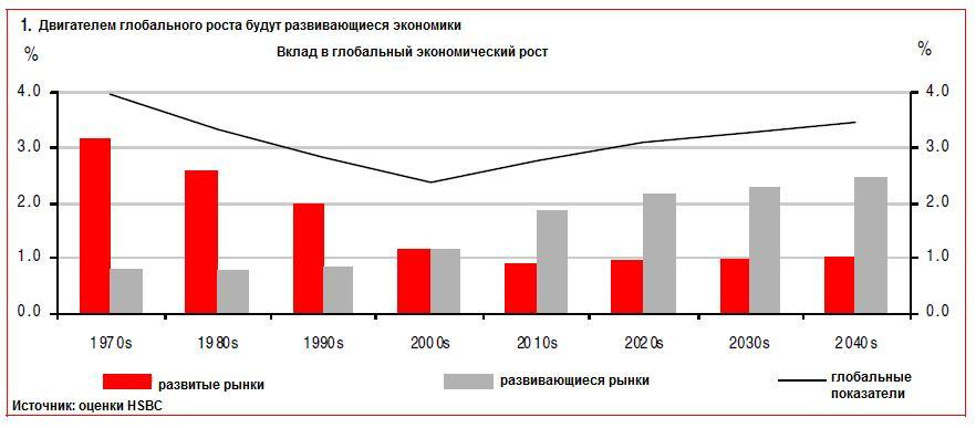 Россия станет 15 по величине экономикой мира к 2050 году