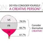 творческий потенциал сотрудников