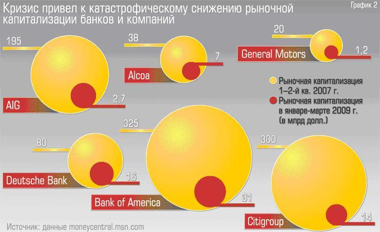кризис 2008