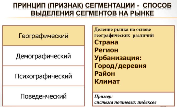 Дифференциация цен по географическому принципу: пять стратегий