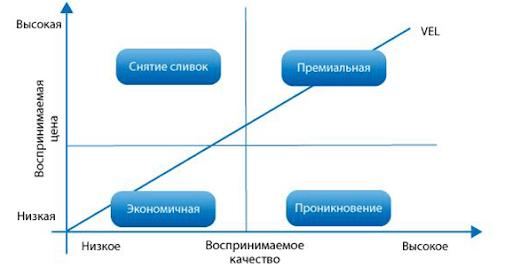 Ценовые стратегии и их применимость на практике