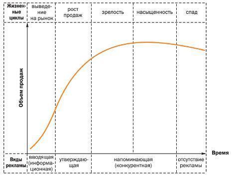 Классификация рекламы в зависимости от стадии жизненного цикла товара