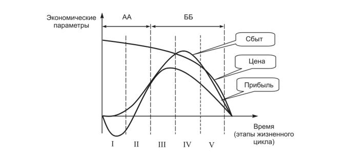 Ценовая политика на разных фазах жизненного цикла товаров