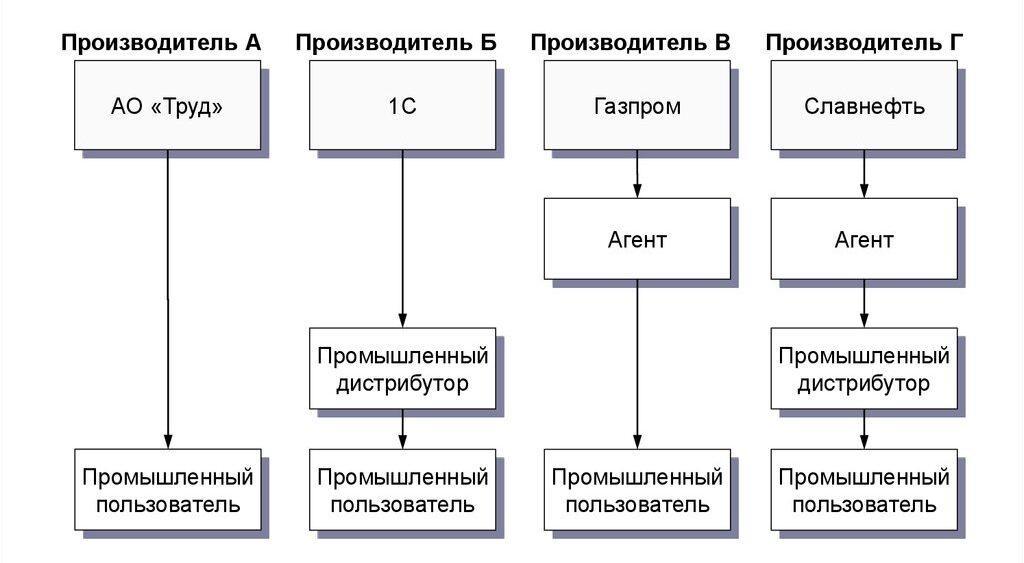Стратегические плюсы и минусы различных видов маркетинговых каналов