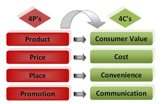 5Р, 7Р, 4С: основные концепции маркетингового комплекса