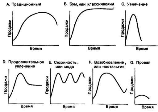 Репозиционирование и жизненный цикл товара