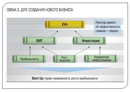 EVA влияющие факторы