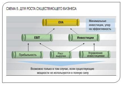EVA рост стоимости бизнеса