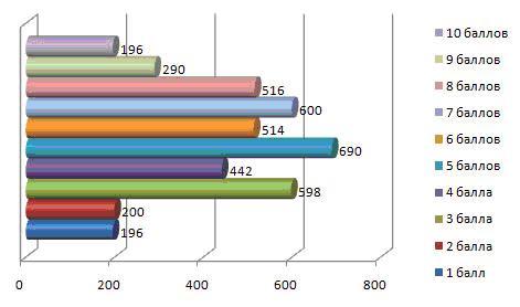 Оценка работы HR-ов по 10-балльной шкале