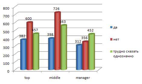Кто и насколько доволен работой HR-службы