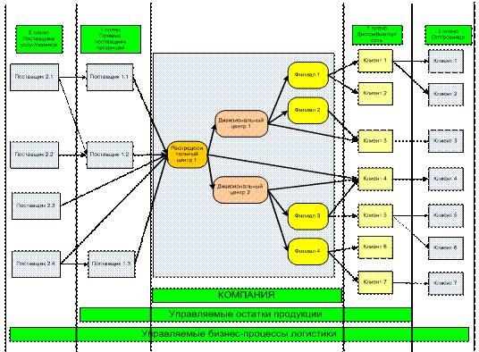 складская логистика этапы организации