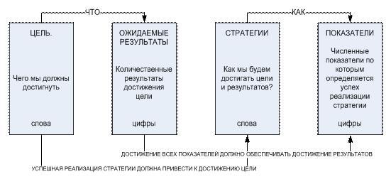 показатели результативности каждого этапа