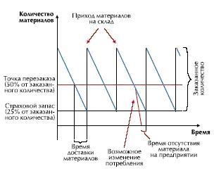 график поставок