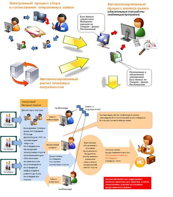 схема организации снабжения