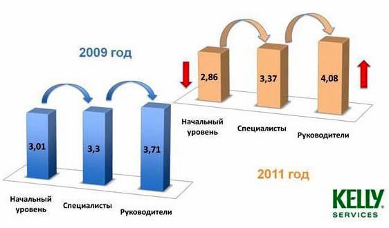 Кандидаты-2011: зоны роста
