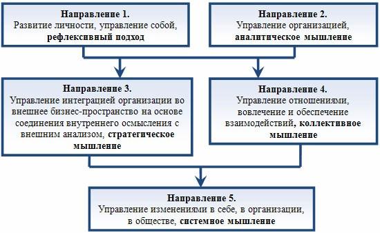 обучение квалификация менеджеров