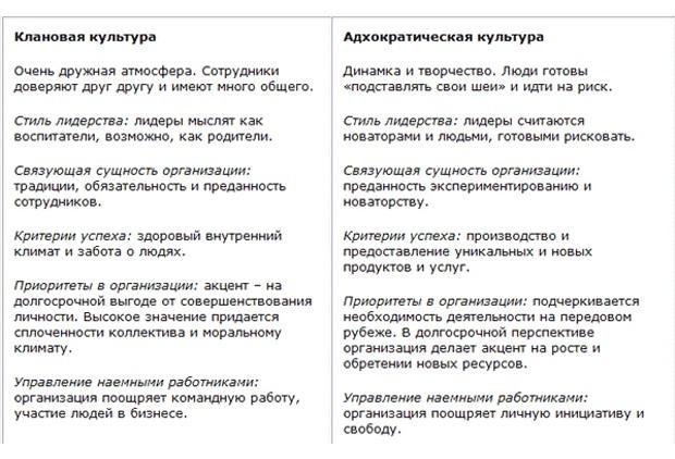 Тип организационной культуры и HR