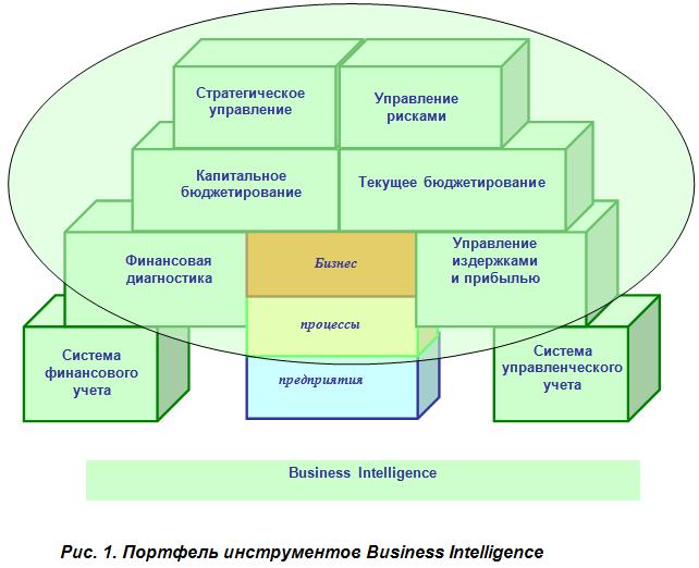 Business Intelligence: принципы, технологии, обучение