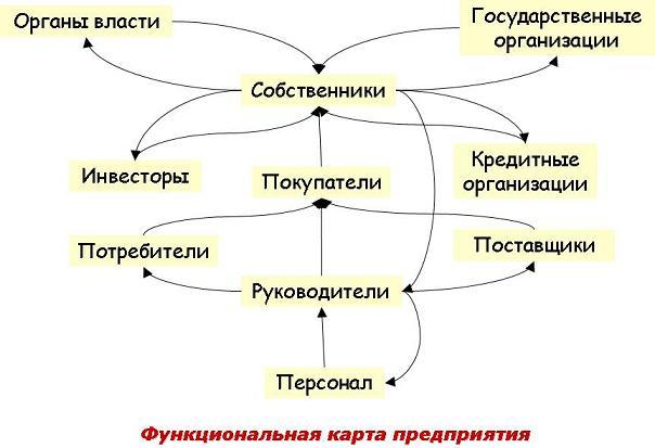 О причинах и следствиях, или Как разработать функциональную карту предприятия