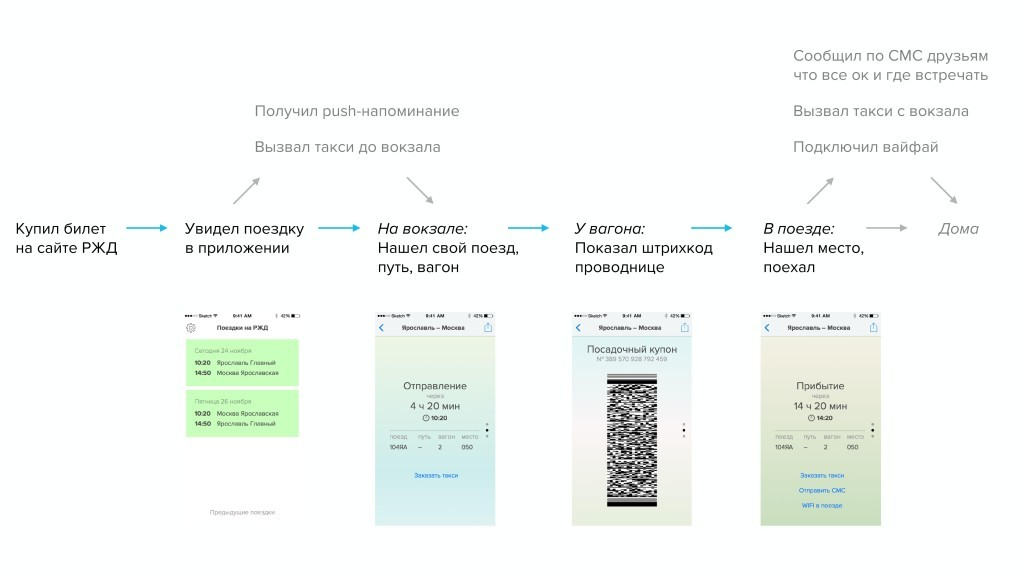 Пишем пользовательские сценарии для анализа дизайна сайта