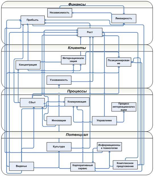 Построение стратегической карты и выбор показателей ССП