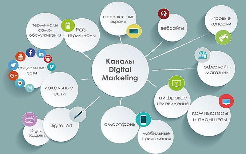Интернет-маркетинг в России: результаты исследования