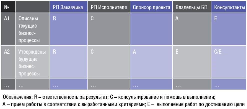 план проекта ИСУП