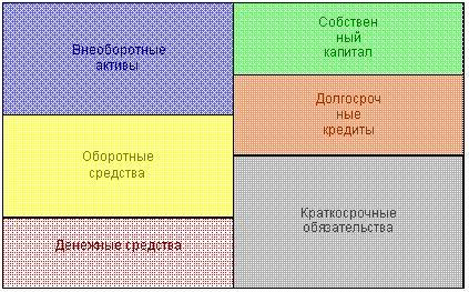 баланс структура