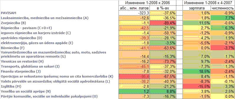 латвия кризис