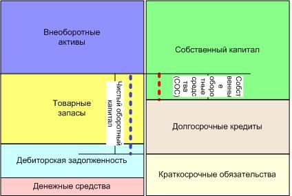 Вертикальный анализ баланса
