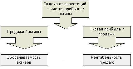 дерево Дюпон финансовый анализ эффективность