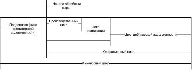 финансовый цикл анализ