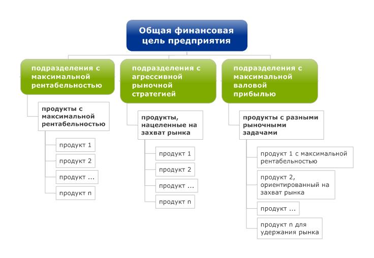 цель бизнес подразделение структура