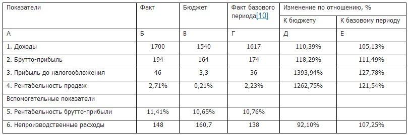 экономический анализ фондоотдача