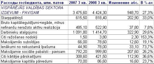 GB expenditures 2007-08