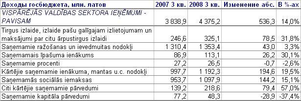 GB incomes 2007-08