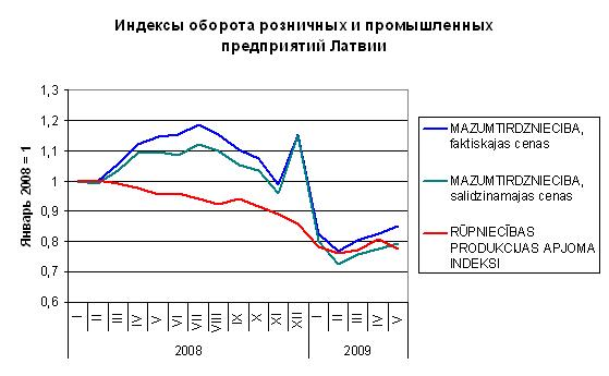 Latvian trade indices 2009