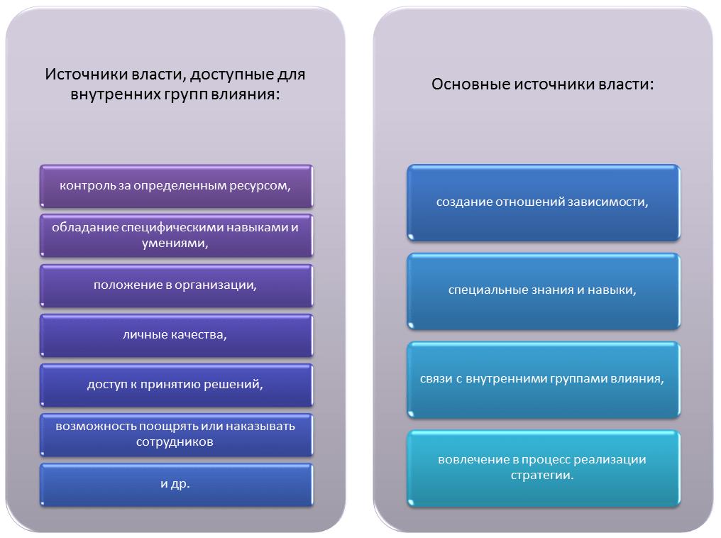 источники власти в организации