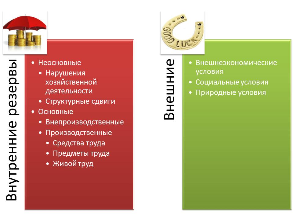 классификация резервов