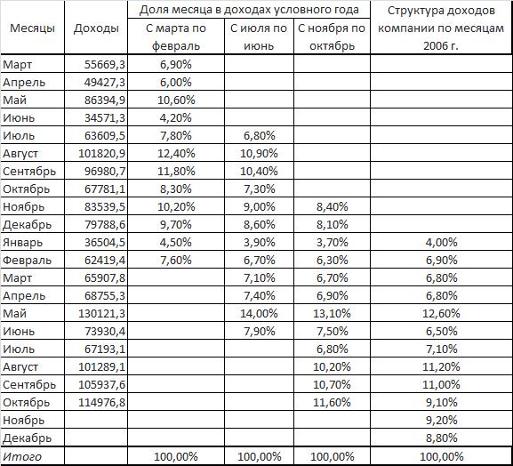 доходы прогноз структура