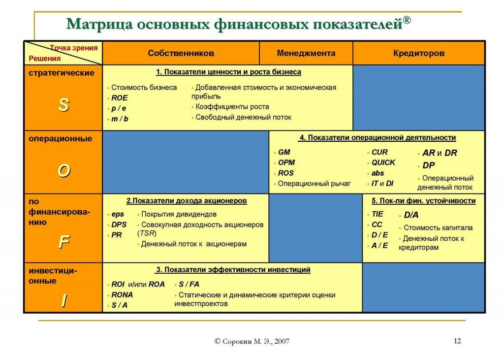 финансовый анализ показатели учет