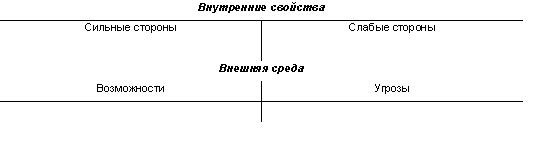 SWOT анализ стратегия бюджет