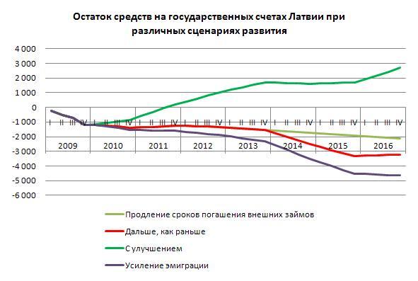 Когда в Латвии кончатся деньги?